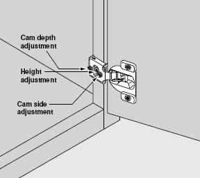 how to adjust cabinet hinges. http://www.blum.com/pdf/bus/1046_hinge_b/1046_hinges_b.pdf how to adjust cabinet hinges